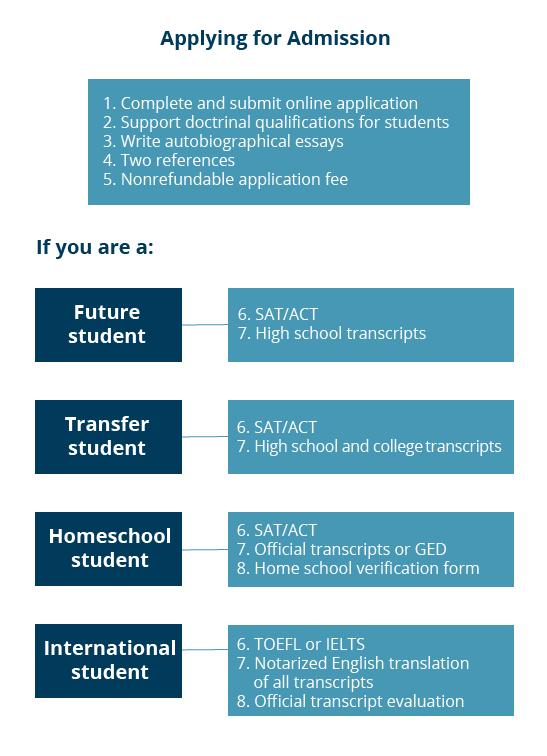 ED382_Apply_Infographic_UDG.png