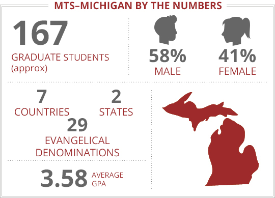 LI - MTS Michigan - By The Numbers
