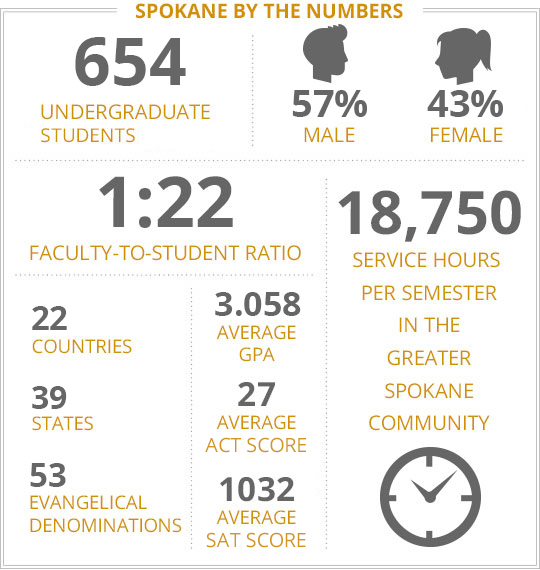 LI - Spokane Campus By The Numbers