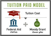 BI - Financial Aid - Chicago Tuition Paid