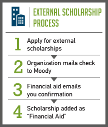 External Scholarships Process