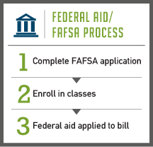 A First in American History: 2011 Federal Aid Set to Overwhelm ...