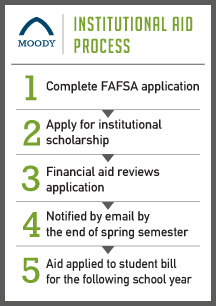 BI - Financial Aid - Institutional Aid
