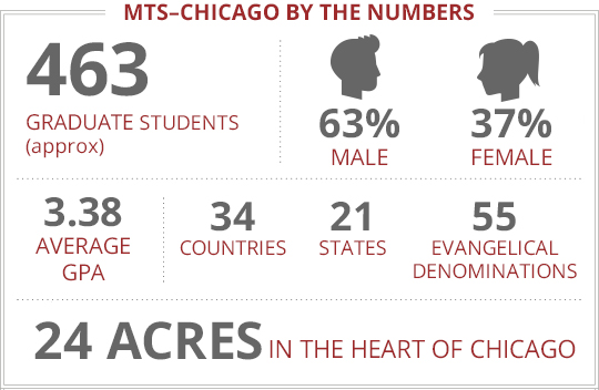 LI - MTS Chicago - By The Numbers